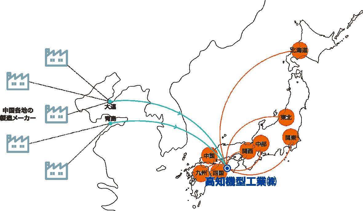海外調達ネットワーク図