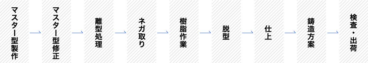 マスター型製作→マスター型修正→離型処理→ネガ取り→樹脂作業→脱型→仕上→鋳造方案→検査・出荷