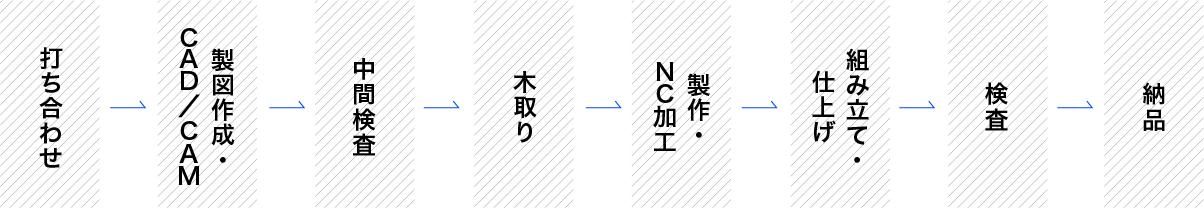 打ち合わせ→製図作成・CAD/CAM→中間検査→木取り→製作・NC加工→組み立て・仕上げ→検査→納品
